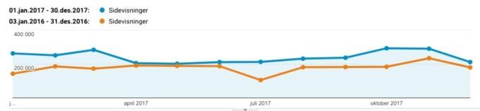 Den blå streken er tallene for 2017. Kilde: Google analytics