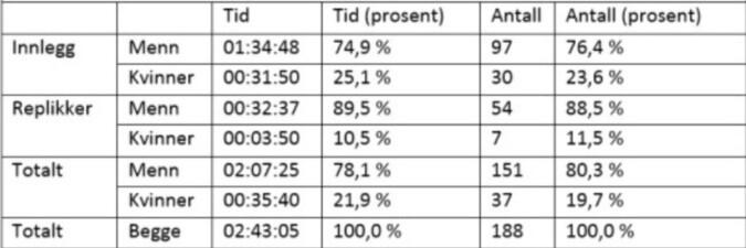 Statistikk for kjønnsrepresentasjon på talerstolen fredag.