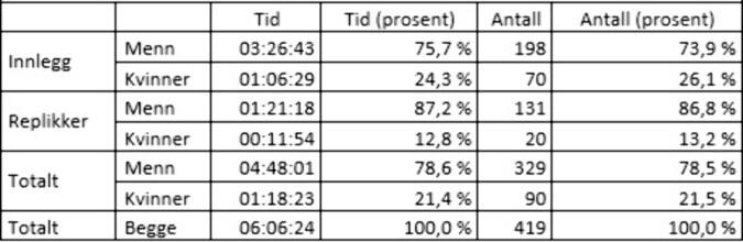 Statistikk for kjønnsrepresentasjon på talerstolen lørdag.