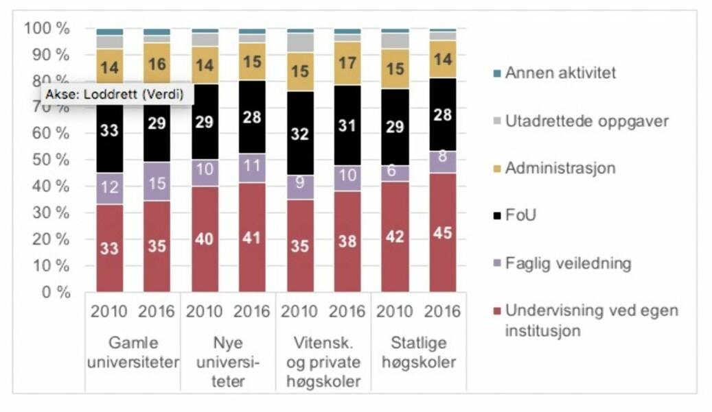 Figuren viser tidsbruk for alle i ansatte førstestilling i Arbeidsforskningsinstituttets tidsbruksundersøkelse i 2010 og NIFUs undersøkelse som gjelder 2016. Kilde: NIFU