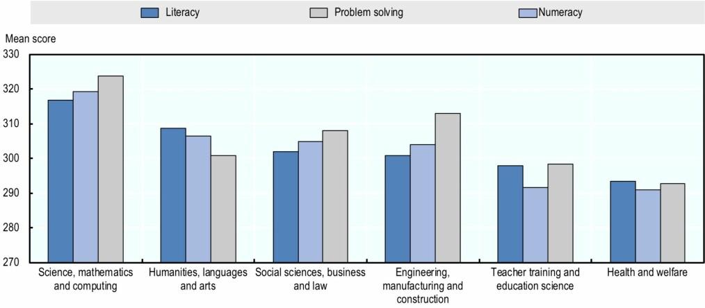 Grafen viser at lærer- og utdanningsvitenskap og helse- og sosialfag gjør det relativt dårligere på leseferdigheter, problemløsning og tallforståelse. Illustrasjon: OECD