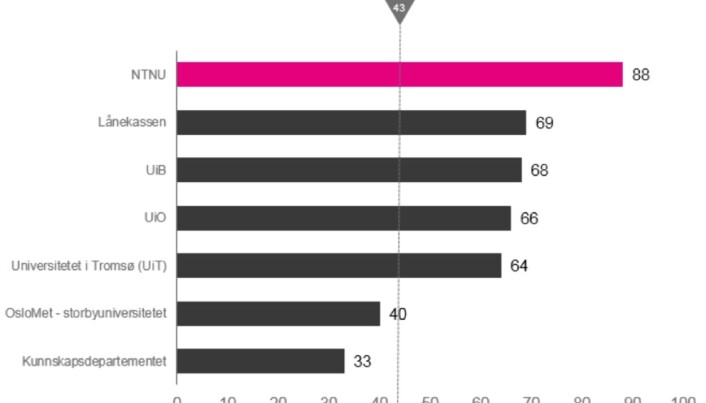 Snittet er på 43 poeng for alle 39 offentlige virksomheter Kantar TNS har målt.