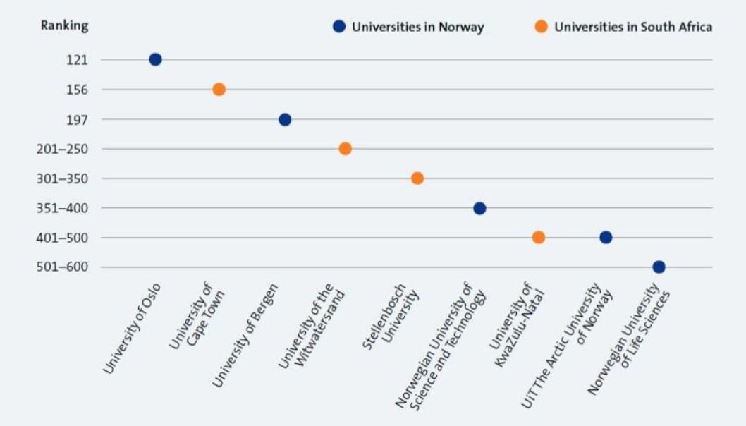Norske og Sør-Afrikanske universiteter fordeler seg relativt likt på THE-rangeringen over verdens universiteter. Ved de to universitetene som er høyest rangert er mer enn halvparten av studentene svarte eller fargede. (Hentet fra Forskningsrådets og DIKUs rapport «Roadmap for cooperation on higher education and research with South-Africa.»)