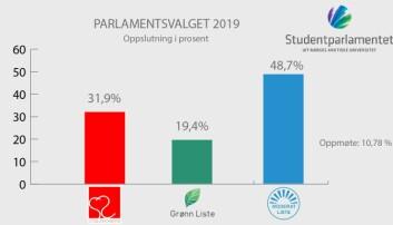 Kilde: Studentparlamentet UiT