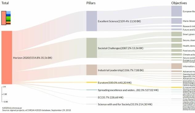 Grafikken frå svenske Vinnova viser fordelinga mellom dei ulike pilarane i EUs forskingsprogram. Sjå klikkbar versjon på https://h2020viz.vinnova.se/#/ Grafikk: Vinnova