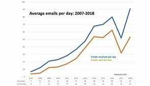Amount of emails 2007-2018.