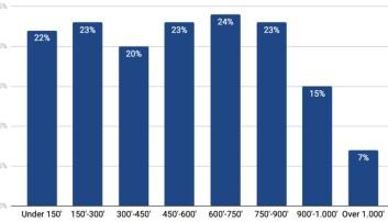 Figur 1: Innvilgelseandeler etter søknadsummer (i hele tusen).