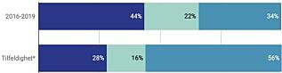 """Figur 2: Grad av enighet mellom eksperter. **) Angir hva andelen ville ha blitt om man hadde trukket karakterer helt tilfeldig. For eksempel: Dersom utvalgsmedlemmene hadde kastet tisidige terninger ville de blitt """"enige"""" i 28 % av tilfellene."""