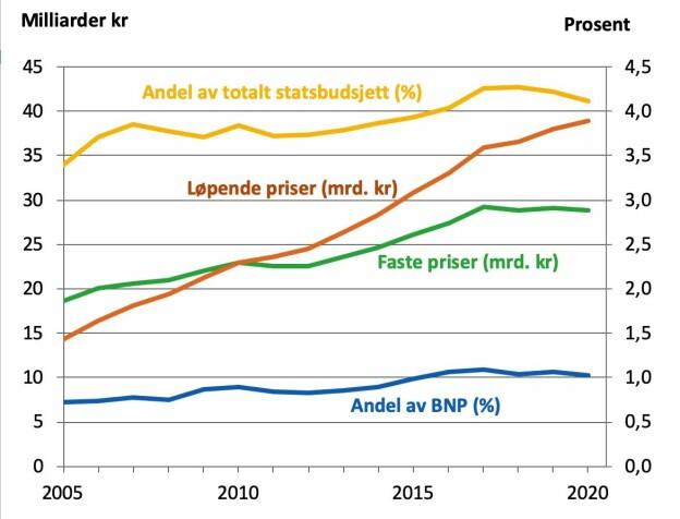 Figur 1: Anslåtte bevilgninger til FoU over vedtatt statsbudsjett 2005–2020. Løpende og faste 2010-priser i milliarder kroner (venstre akse) og som prosentandel av BNP og totale bevilgninger over statsbudsjettet (høyre akse).