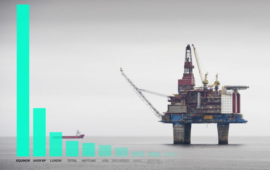 12 av de største oljeselskapene på norsk sokkel bidrar med prosjektstøtte til norske universiteter og høgskoler. Equinor er langt den største aktøren.