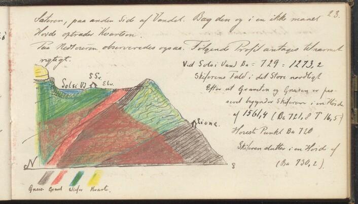 Fra Thomassens feltbok fra 1877, illustrasjon fra Ljono i Ulvik, 3. juli 1877.
