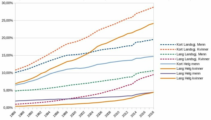 Utvikling av utdanningsnivå, Helgeland / landsgjennomsnitt. Kilde: SSB