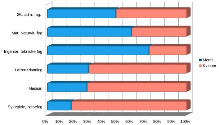 Utdanningsnivå kvinner og menn , i prosent. Kilde: SSB