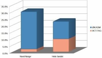 Figur 4. Andel studieplasser i ØKADM fag og IKT fag. Kilde Samordna Opptak