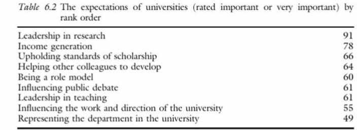 Tabell hentet fra boka Intellectual Leadership in Higher Education: Renewing the Role of the University Professor, skrevet av Bruce Macfarlane (2012).