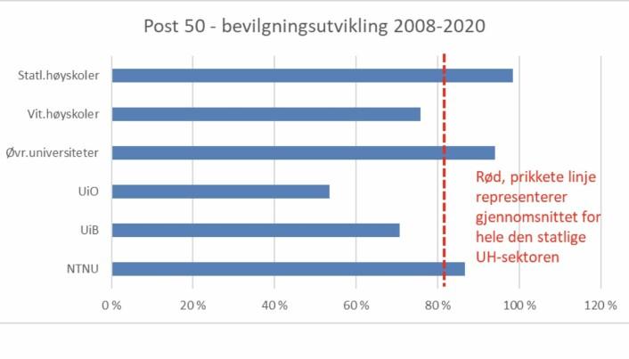 Bevilgningsutvikling UH-sektor 2008-2020.