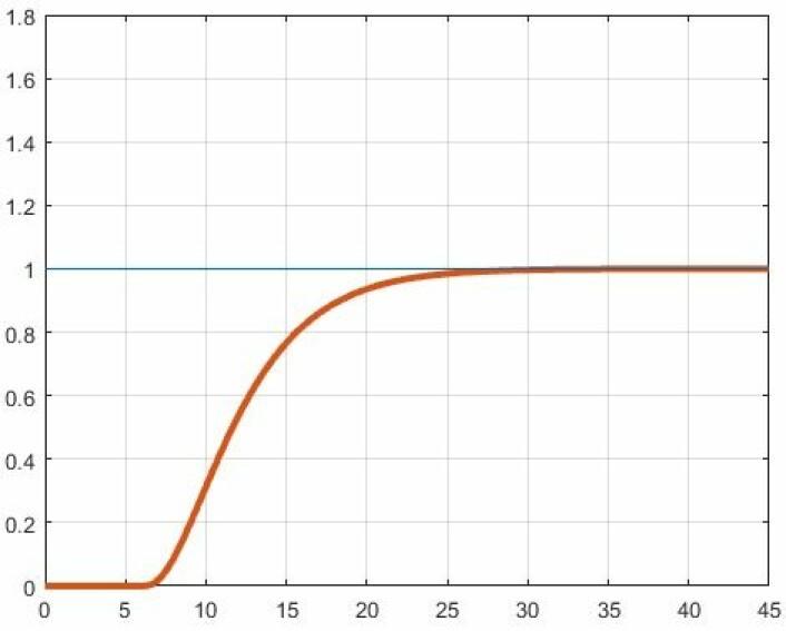 Grafen viser hvordan en endringsprosess burde foregå