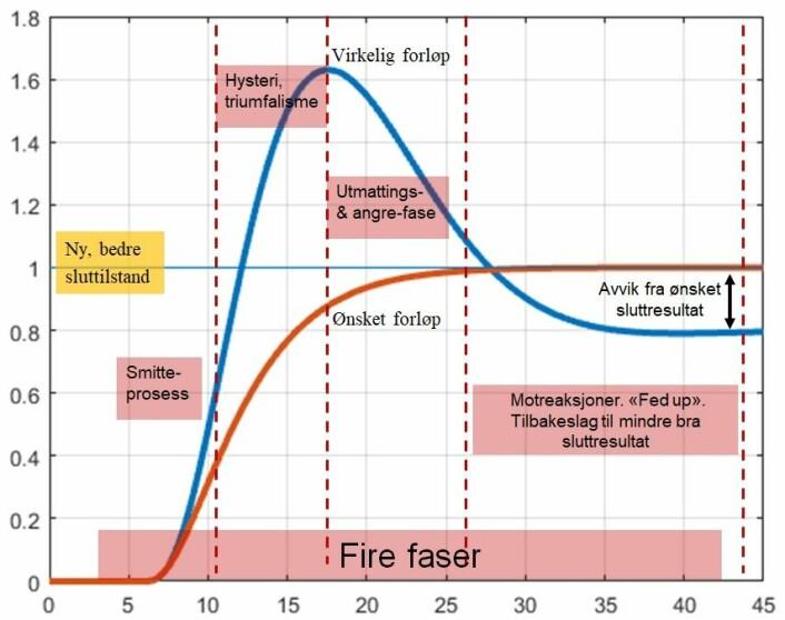 Denne figuren (blå) viser hvordan et endringsforløp ofte er