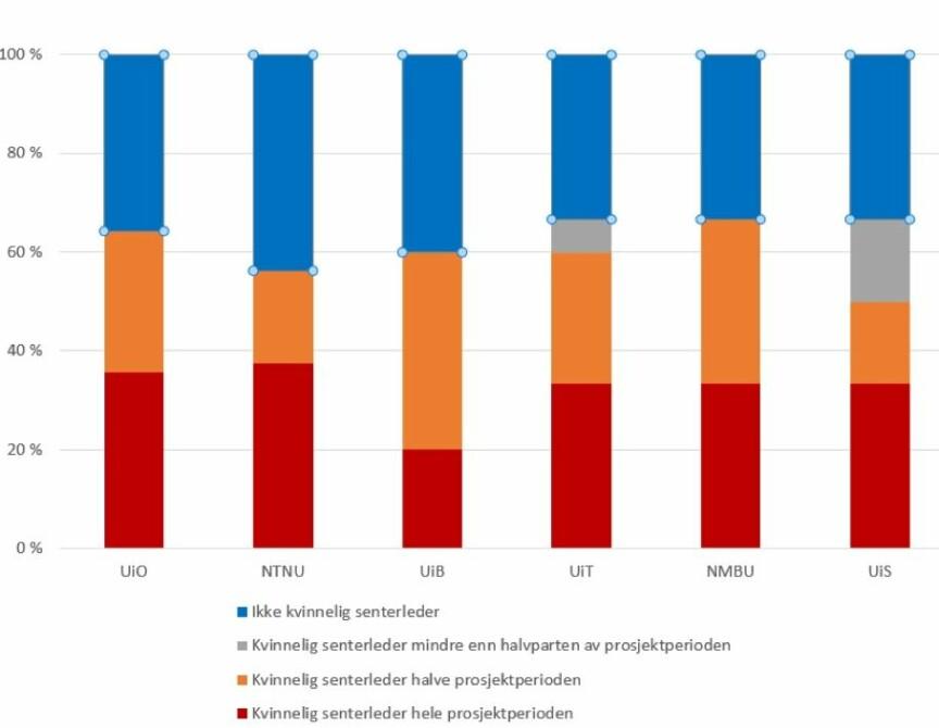 Prosentvis fordeling av søknader med og uten kvinnelig senterleder per institusjon