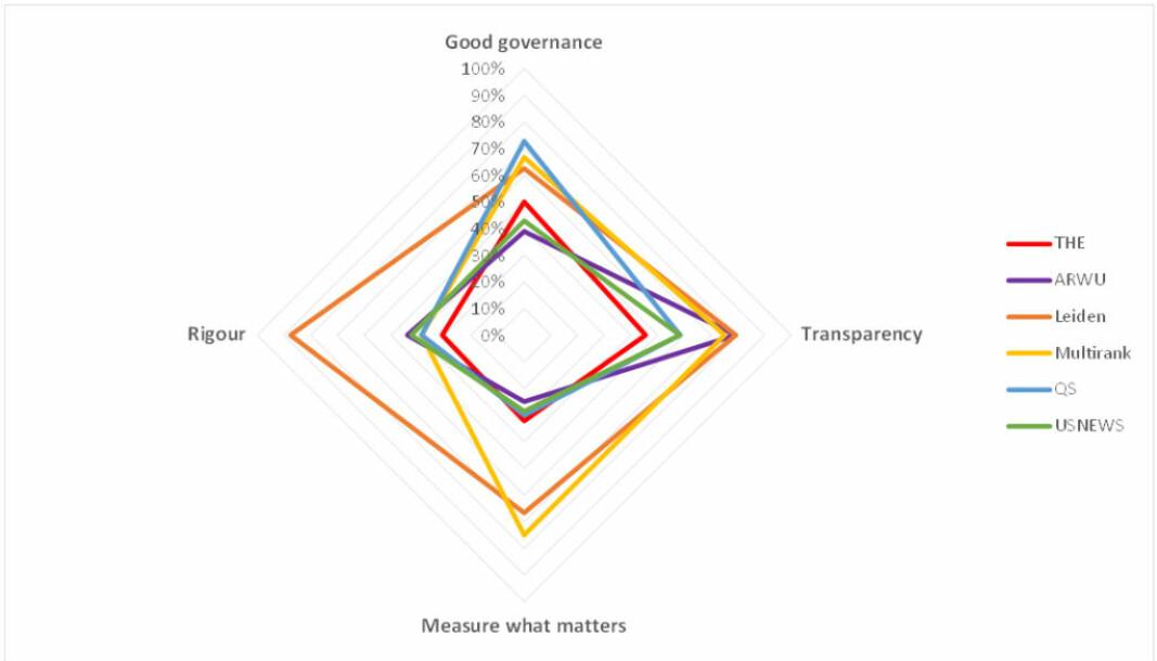 Spidergram som illustrerer de faktiske poengene / total mulig poengsum for hver rangering.
