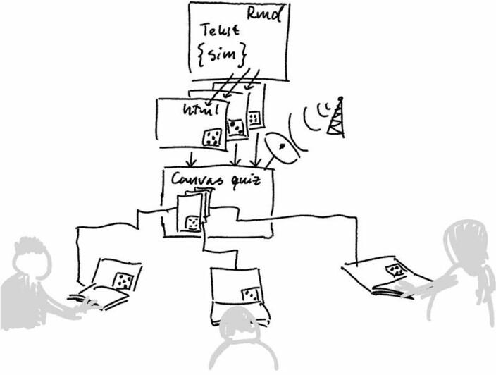 Slik ser en skisse av NMBU-forskernes arbeidsflyt ut: Programmering skrives, lagres i filer i Canvas. Canvas lager quiz med tilfeldige variabler som gir studentene ulike oppgaver.