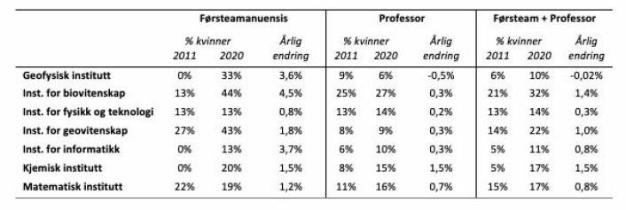 Tabell 1. Andel av kvinnelige årsverk (i 2020) per institutt og årlig endring i kvinneandelen i stillingene førsteamanuensis og professor på UiB-MatNat i perioden 2011-2020. Estimat av endring er basert på lineær regresjon fordi tallene varierer fra år til år, og derfor kan også andel i 2011 være høyere enn i 2020 selv om endringen er positiv. (kilde: NSD database for statistikk om høgre utdanning).