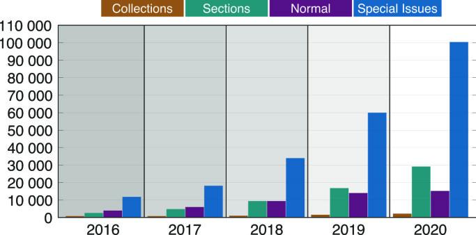 Figur 1: Antall artikler publisert årlig innen ulike kategorier i MDPIs 74 tidsskrifter med en innflytelsesfaktor. I 2020 ble nesten 70 prosent av artiklene publisert i et «special issue»..