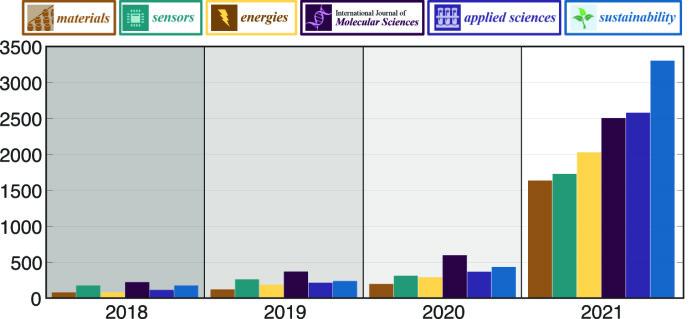 Figur 2: Antall utgitte eller planlagt utgitte spesialnumre i seks populære MDPI-tidsskrifter blant norske forskere. Sustainability er verst, med 9 «special issues» i snitt per døgn i 2021