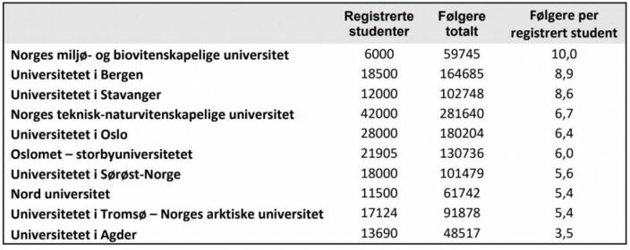 Tabellen viser antall følgere på sosiale medier per antall registrerte studenter