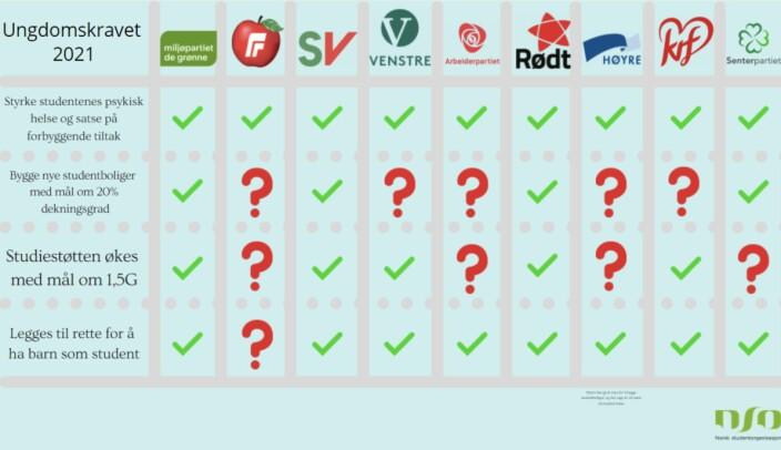 NSO sin vurdering av partiene satt opp mot Ungdomskravet 2021.